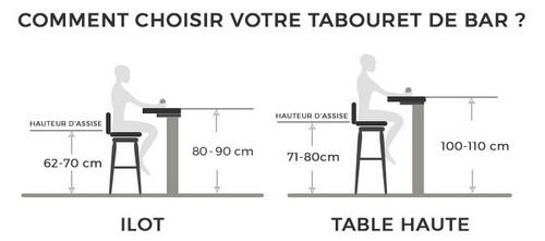 choisir hauteur tabouret bar
